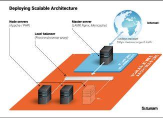 Scalable Drupal architecture