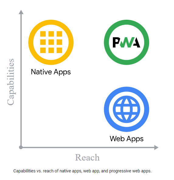 PWAs and native apps comparison
